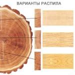 Распилы лесоматериала